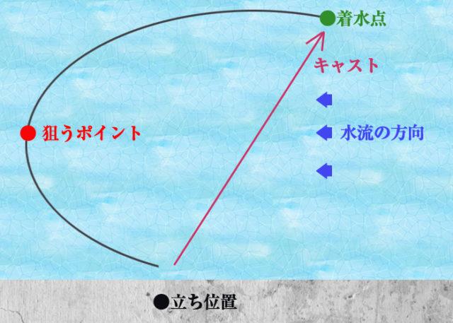 シンキングペンシルを活用するドリフト釣法の図解画像