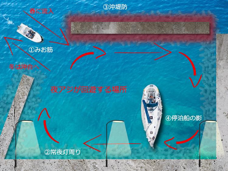 アジングポイント図解画像