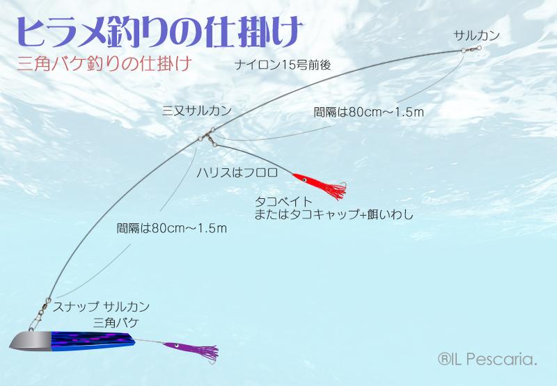 ヒラメの三角バケ釣り仕掛け図